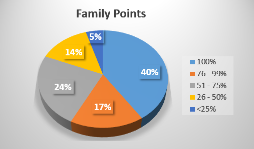 Family Points Chart