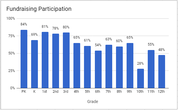 Fundraising Participation