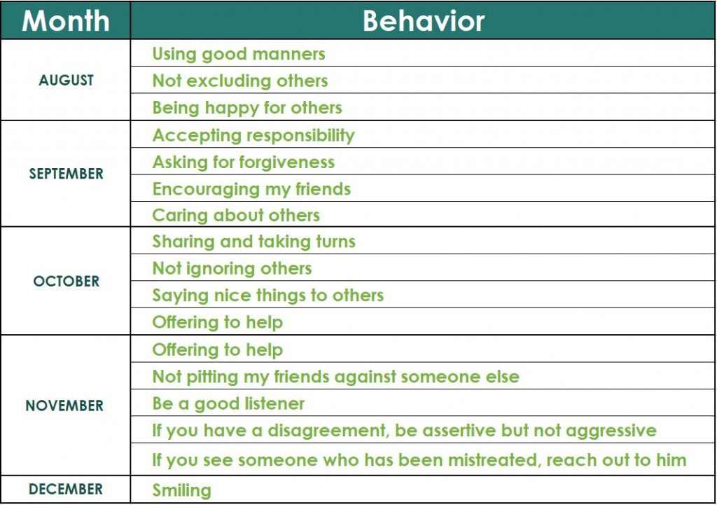GNC Behaviors